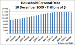Household Personal Debt 10 Dec 09