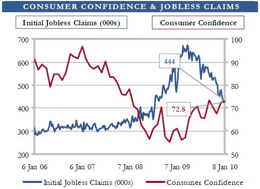 Jobs and consumer confidence