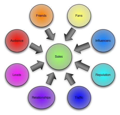 Social Media to Sales