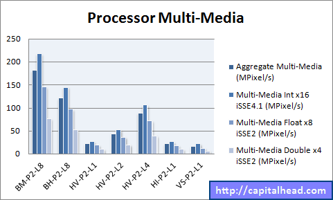 Hyper-V Processor Multi-Media