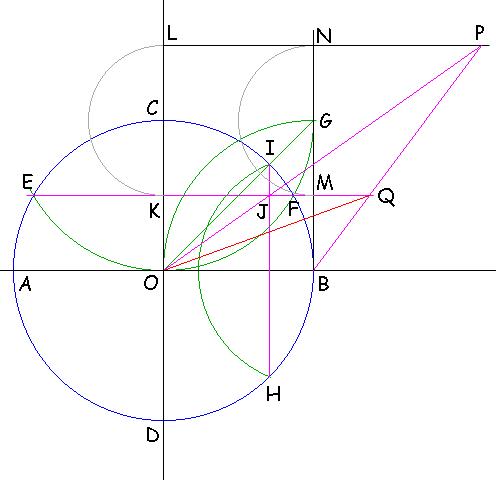 Inscrivere un ennagono regolare in una circonferenza