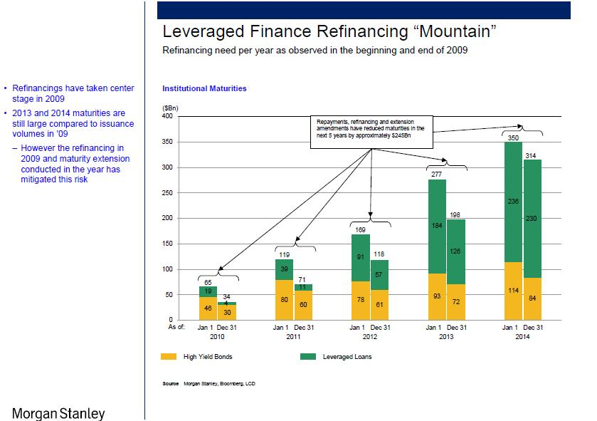 The refinancing mountain