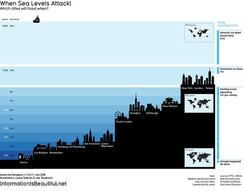 When Sea Levels Attack! / david