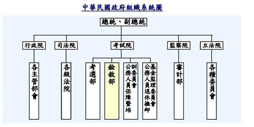 中華民國政府組織系統圖.jpg