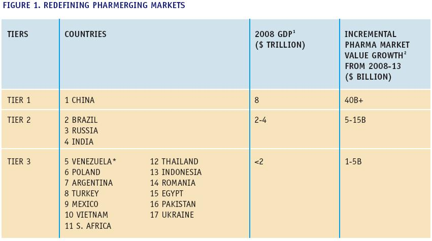 Emerging markets will be a key driver to pharma growth