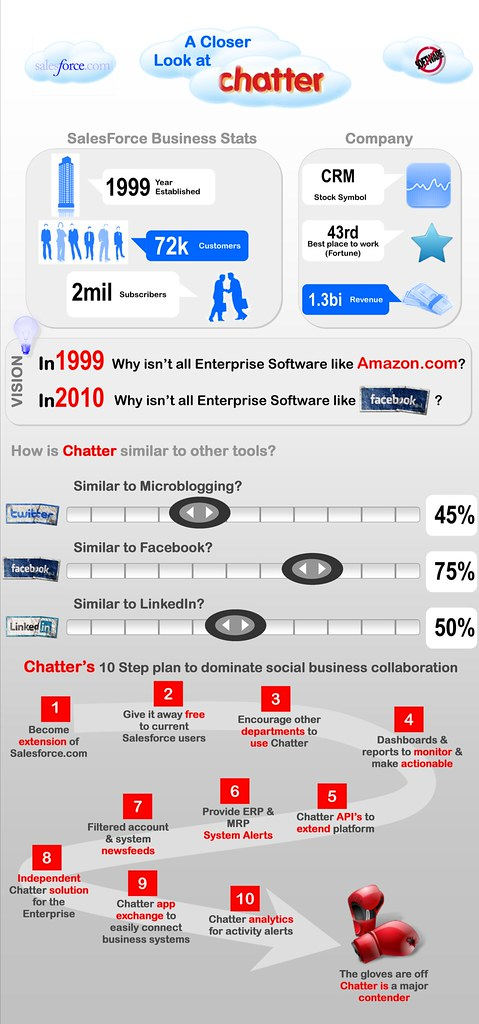 Salesforce.com Chatter infographic