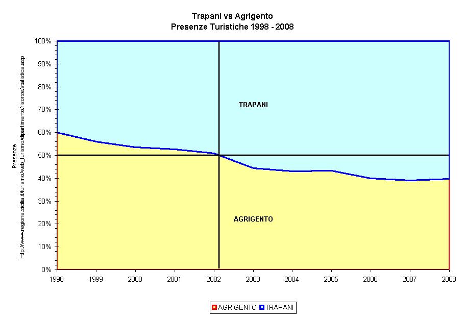 Trapani vs Agrigento Presenze 1998-2008