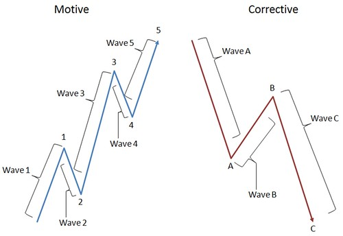 wave-notations