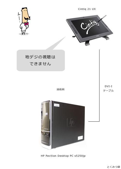 HP s5250jp 地デジ視聴準備編