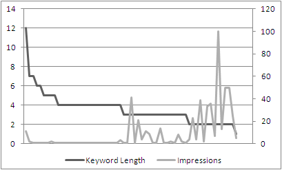 Keyword Length and Impression Chart