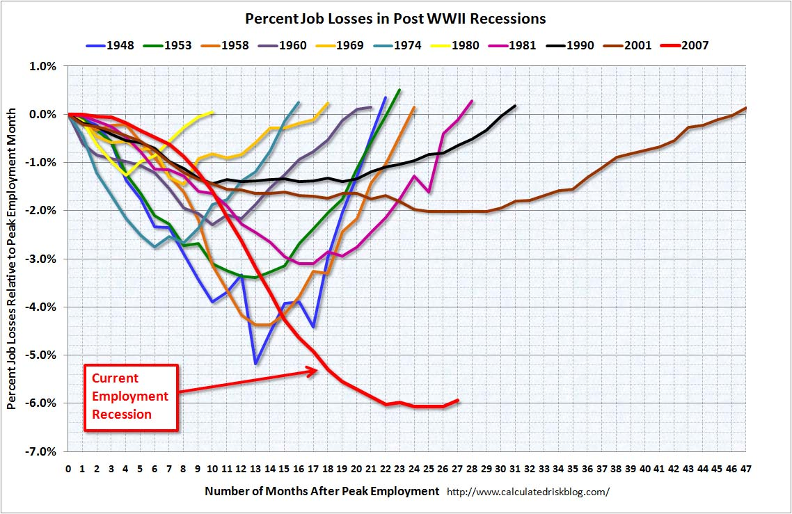 Job losses during post-war recessions