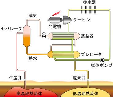バイナリー地熱発電
