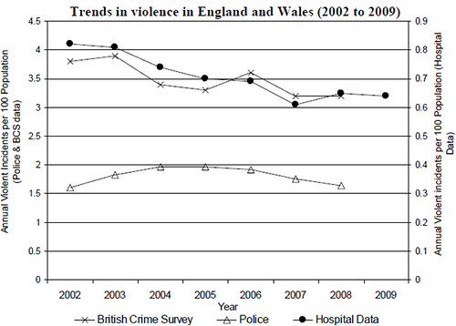 Trends-in-violence-in-England-and-Wales