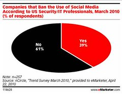 40 Percent of Companies Ban Social Media