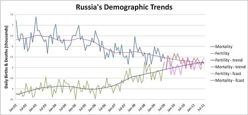 tendance démographique russe