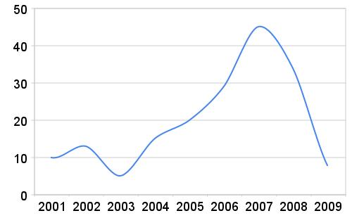 Lästa böcker 2001-2009, endast vuxenböcker