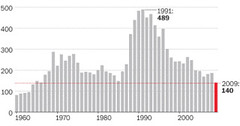 DC homocide trend: steadily downward for 20 years (source: Washington Post)