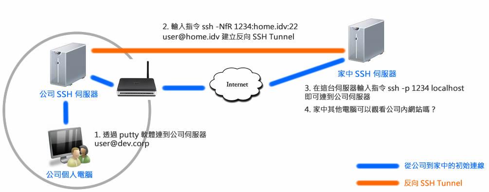 建立反向 SSH Tunnel