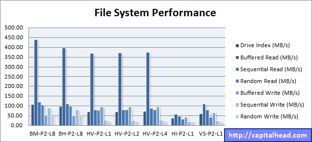 Hyper-V File System Performance