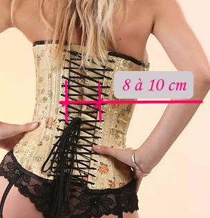 Mensuration pour corsets