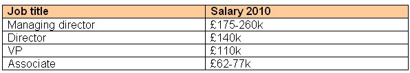 BofA Merrill alleged salary increases