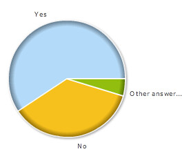 AdSense Earnings Poll