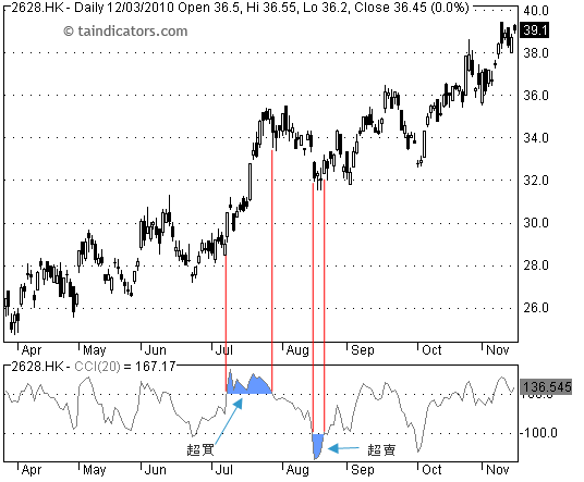 CCI - Commodity Channel Index 順勢指標