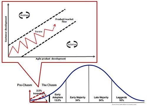 Pre-Chasm Startup Methodology