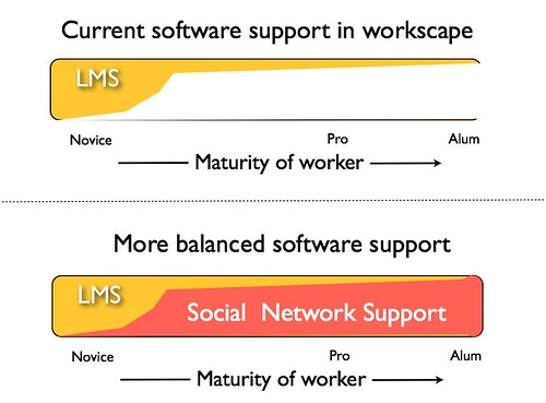 Software support of learning