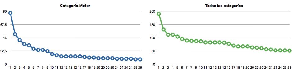 Comparativa gráfica de la distribución de votos en la categoría de Motor y en general