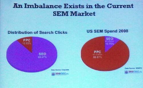 slide by Rand Fishkin at SES Chicago