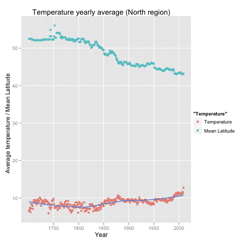 Temperature yearly average (North region) with latitude information