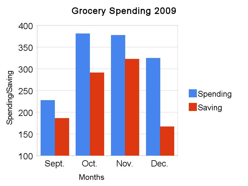 grocery_spending_2009