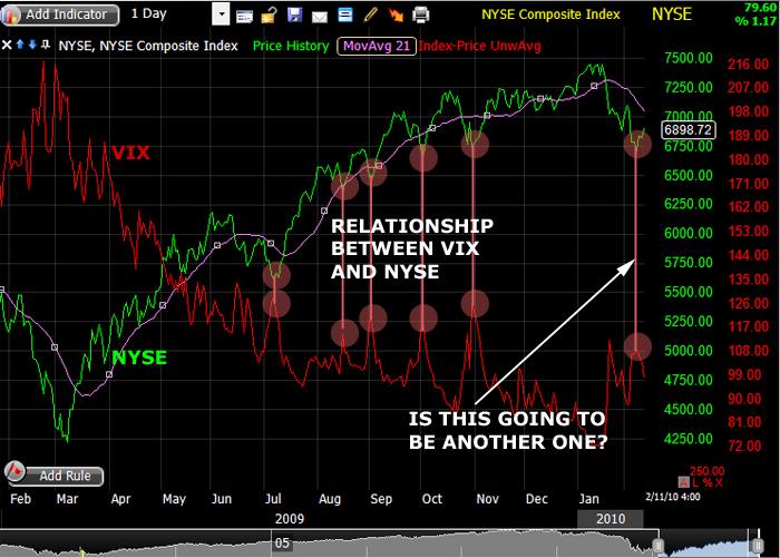 [2010.02.11] VIX vs NYSE