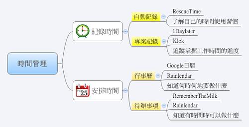時間管理 (by 異塵行者)