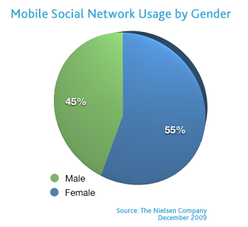 Mobile Social Network Usage by Gender
