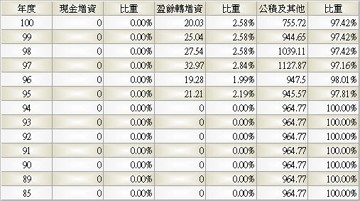 2412_中華電_股本形成_993Q