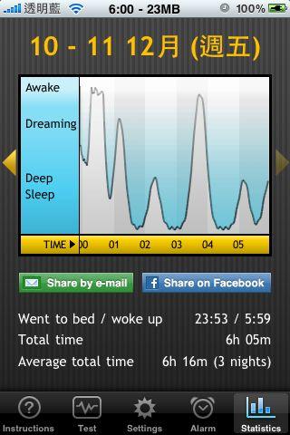 20091210-1211 阿信的睡眠時間:06:05