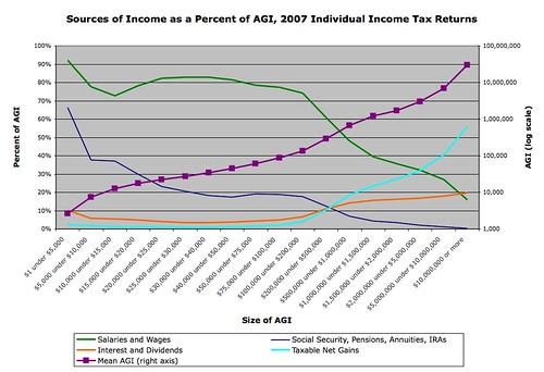 Sources of Individual Income, 2007 SOI Tax Stats