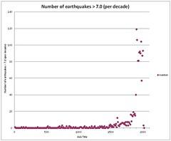 quakes 7.0+ per decade