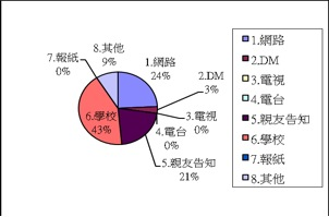 2009登山論壇問卷統計圖表01