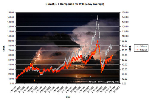 WTI Daily variation of 5-day average since 1999