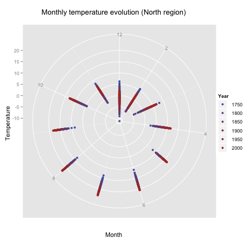 Temperature evolution (North region)  - polar plot