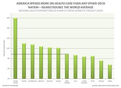 AMERICA SPENDS MORE ON HEALTH CARE THAN ANY OTHER OECD NATION – NEARLY DOUBLE THE WORLD AVERAGE