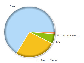 Google AdSense Poll on Revenue Share