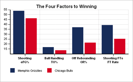 4 factors griz bulls