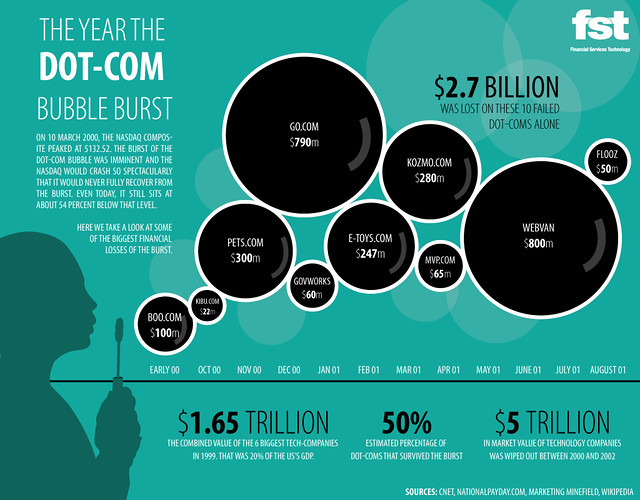 The Year the Dot-Com Bubble Burst