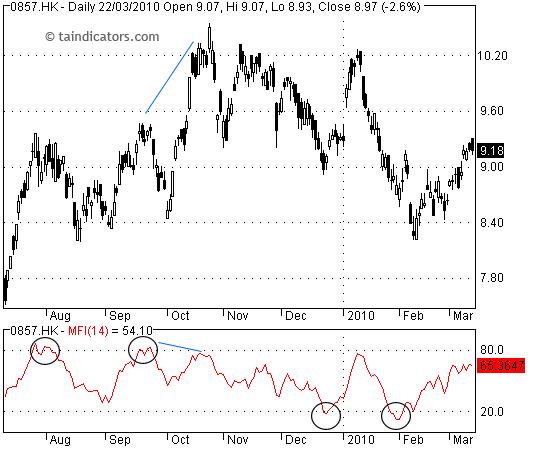 MFI - Money Flow Index 金錢流指標
