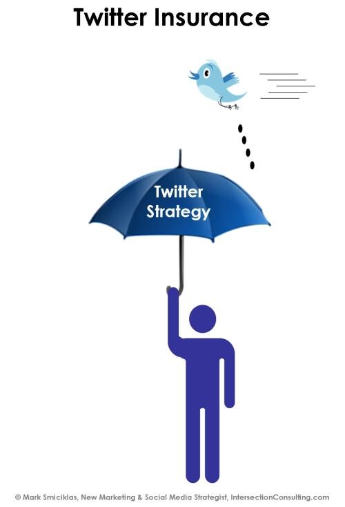 Twitter Insurance