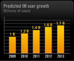 Instant Messaging stats